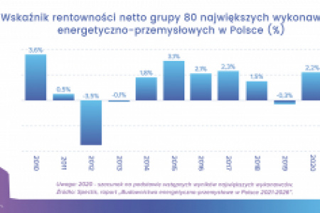 Budownictwo energetyczno-przemysłowe w Polsce
